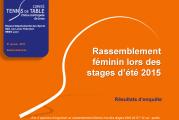 Résultats d'enquête sur l'organisation d'un rassemblement féminin lors des stages d'été 2015