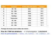 Tournoi régional de Mions (69) : samedi 29 juin 2019