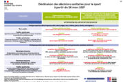 Les décisions sanitaires pour le sport en date du 26 mars